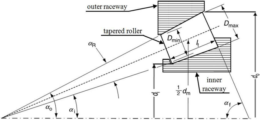 Internal dimensions for tapered roller bearing performance