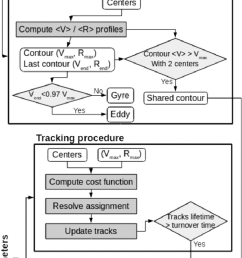 block diagram of ameda showing the main computation gray boxes and the conditional calculations [ 744 x 1721 Pixel ]