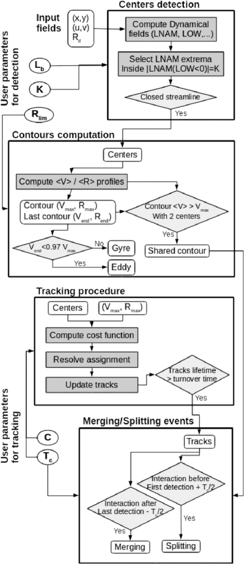 small resolution of block diagram of ameda showing the main computation gray boxes and the conditional calculations