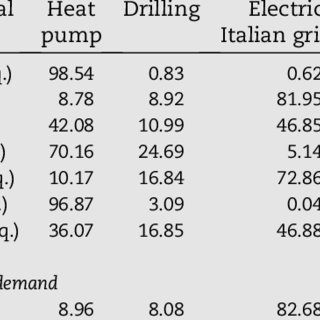 (PDF) Environmental analysis of geothermal heat pump and