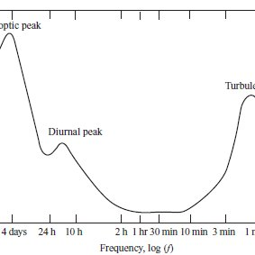 Dynamic Forces that Expose Onshore Wind Turbine to Fatigue