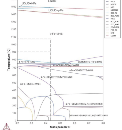 the phase transformation diagram of the materials used as calculated from thermocalc the carbon [ 850 x 947 Pixel ]