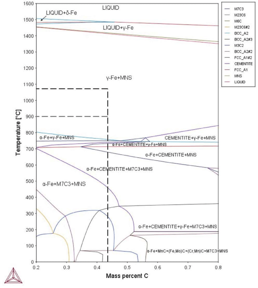 hight resolution of the phase transformation diagram of the materials used as calculated from thermocalc the carbon