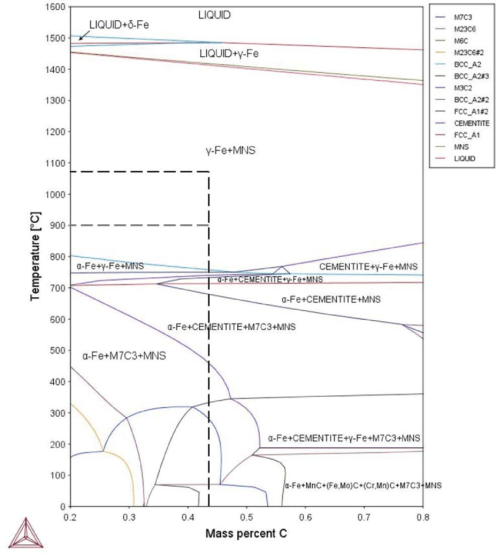 small resolution of the phase transformation diagram of the materials used as calculated from thermocalc the carbon