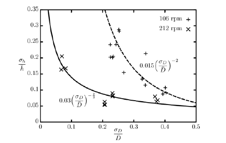 Fluctuation intensity of the HTC as a function of the