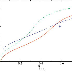 Solubility of CO2 in a 30 wt% (by mass) MEA aqueous