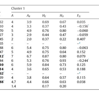 (a) Results of the Bayesian clustering analysis of Greek