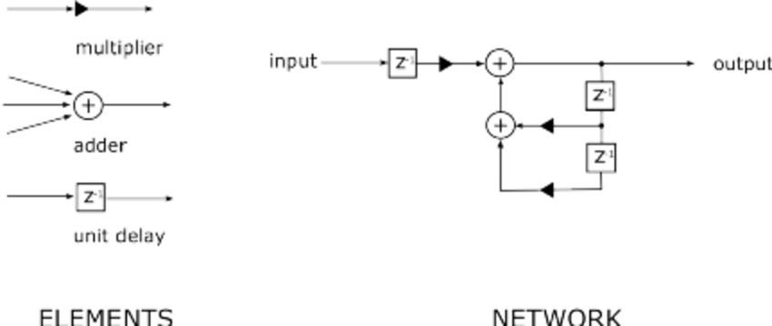Digital Signal Processing basic block elements and a