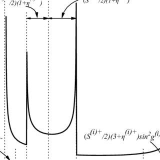 (PDF) Biaxial nematics: Symmetries, order domains and