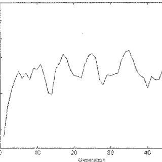 (PDF) Simulation and optimization of citric acid