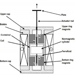 (PDF) Electrical Command Methods of the Magnetic Actuators
