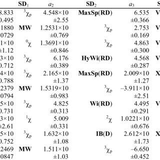 Coefficients, confidence interval, structural descriptors