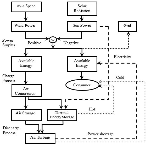 The block diagram for a hybrid system which involves