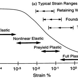 2 Stiffness degradation curve in terms of shear modulus G