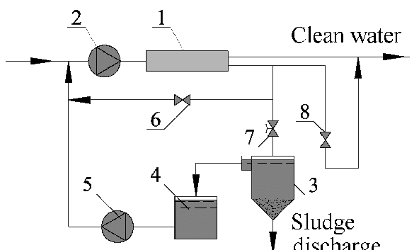 A flow diagram of surface water treatment with reverse
