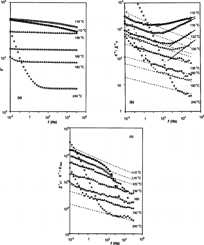 Dielectric spectra for selected temperatures around and