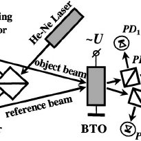 Schematic of experimental setup for the linear phase