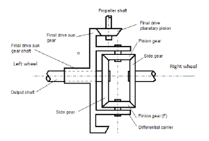 Schematic of an automotive differential | Download