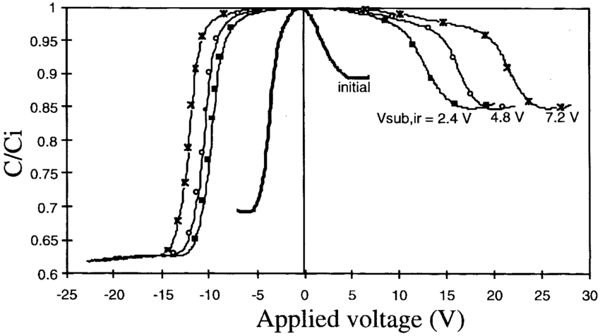High-frequency C-V characteristics of SOI capacitor