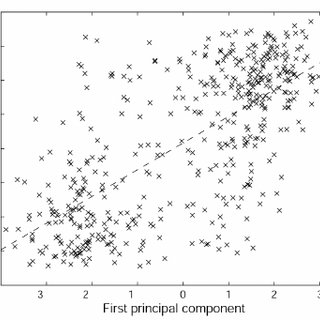 Scatter plot demonstrating strong correlation of PC #1