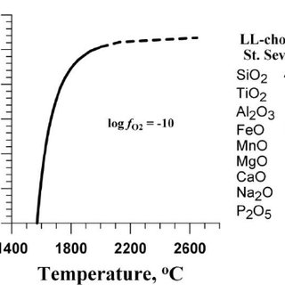 (a) Graphs of the isopleths of FeO activity and solubility