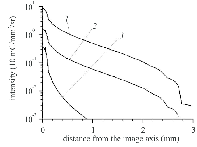 Time-integrated images of the pinch in different spectral