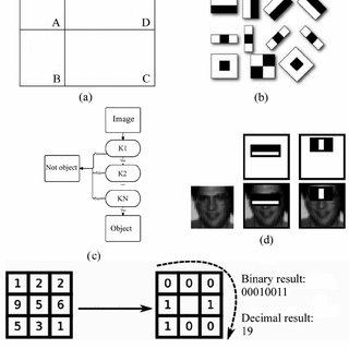 Viola-Jones algorithm parts: (а) combination of regions
