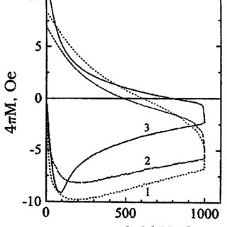 Dependence of critical density J c on magnetic field for