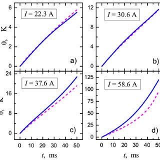 Temperature dependence of the parameter α and electrical