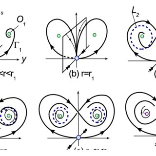 (a) An illustration for orbits behavior near a