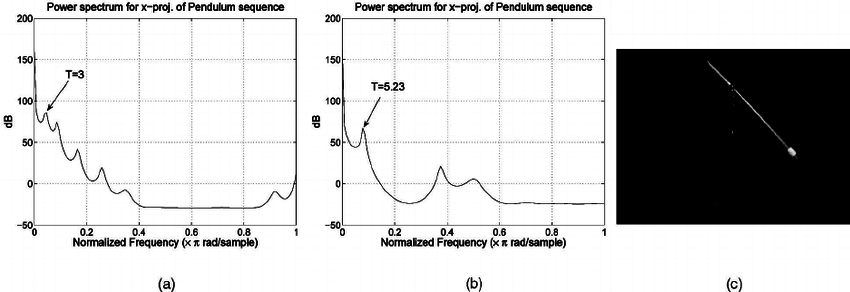 Pendulum sequence: (a) Power spectrum in the x direction