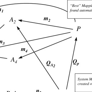(PDF) A mapping algorithm for computer-assisted