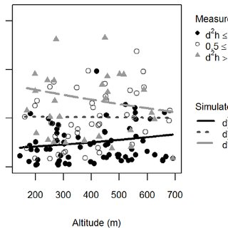 Effect of altitude and tree size on basal area increment