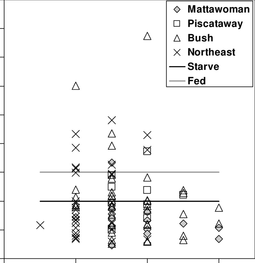 9. RNA / DNA ratios for yellow perch larvae by total