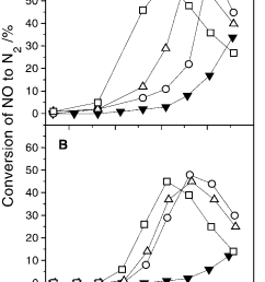 conversion of no to nitrogen as a function of temperature for a feed download scientific diagram [ 741 x 1071 Pixel ]