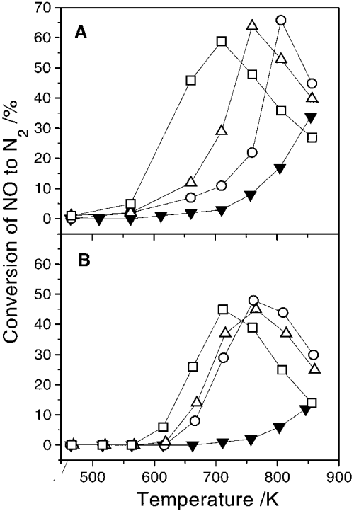 small resolution of conversion of no to nitrogen as a function of temperature for a feed download scientific diagram