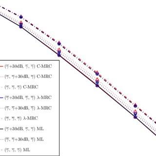 BEP comparison using C-MRC vs. MRC (QPSK modulation