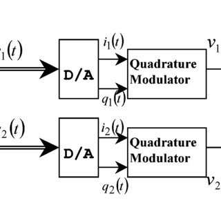 (PDF) An Adaptive Digital Method of Imbalances