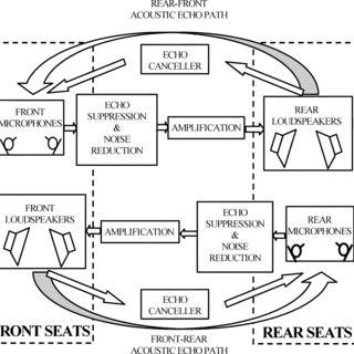 (PDF) Speech Reinforcement System for Car Cabin Communications