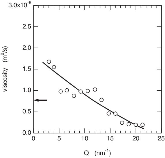 The Q dependence of longitudinal viscosity η(Q) calculated