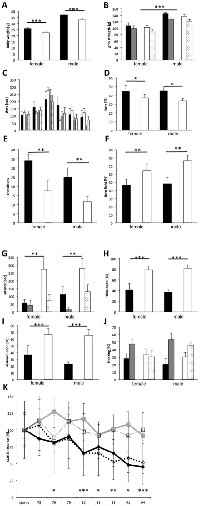 5XFAD mice (10 female, 8 male) were analyzed in a series