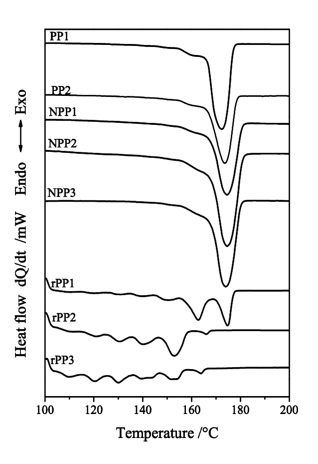 Melting curves recorded after thermal fractionation