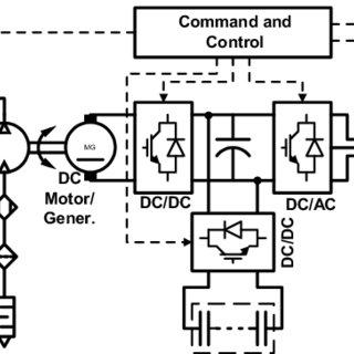 Hydraulic accumulators, bladder and piston technology