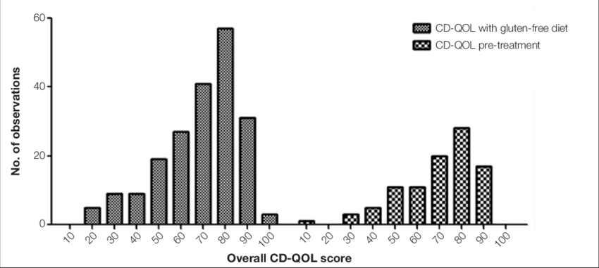 Histogram of frequency of overall CD-QOL score in the