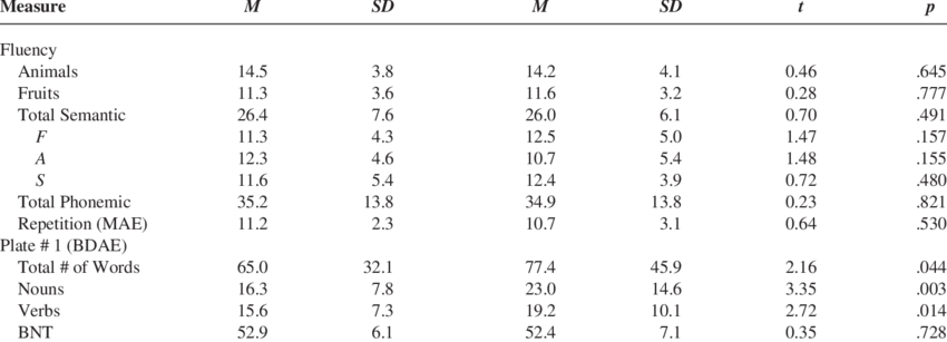 Means, Standard Deviations, t Test and p Values for Each