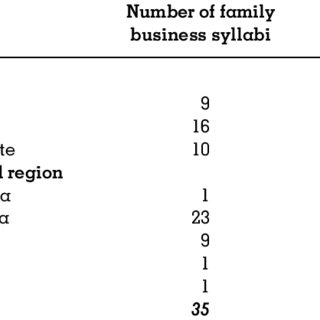 (PDF) Learning resources for family business education: A