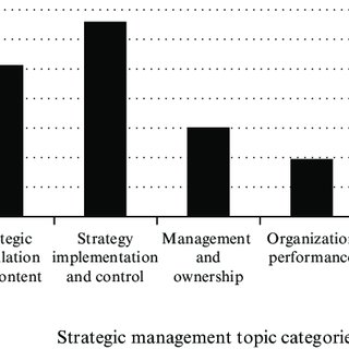 (PDF) State-of-the-art of family business research