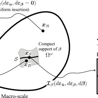 (PDF) Multiscale formulation for material failure