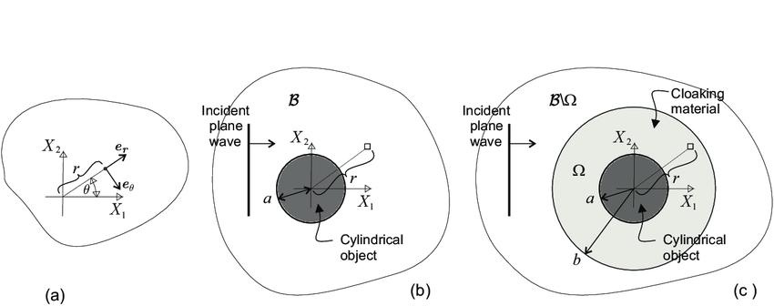 Acoustic cloaking problem. (a) Polar coordinate system; (b
