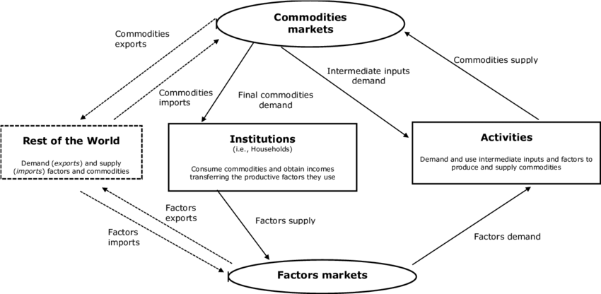 In The Simple Circular Flow Diagram Who Buys The Factors